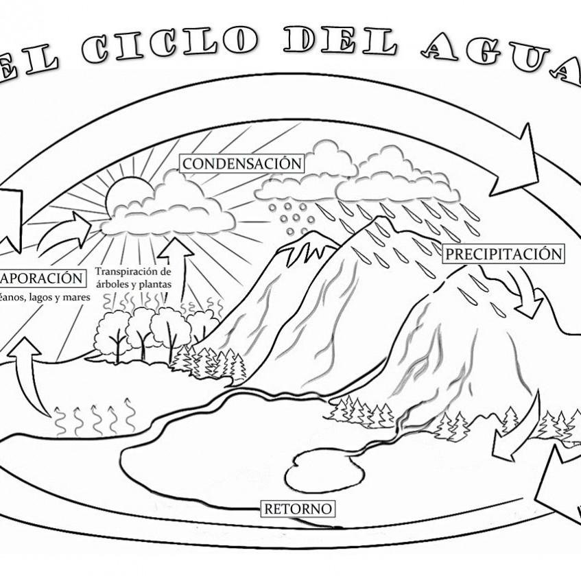 El Ciclo Del Agua Pictoeduca