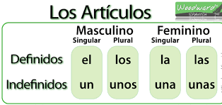 Los Artículos Determinados E Indeterminados Pictoeduca